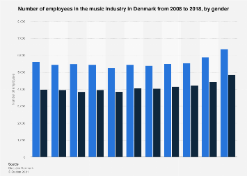 Number of employees in the music industry in Denmark from 2008-2015, by gender