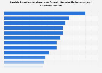 Schweizer Industrieunternehmen, die soziale Medien nutzen, nach Branche 2015