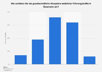 Einschätzung der Akzeptanz weiblicher Führungskräfte mit Kind in Österreich 2016