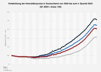 Immobilienpreise (alle Baujahre) in Deutschland bis 2018