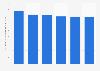 Orange : dépenses en recherche et développement 2013-2018