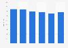 Orange : nombre de brevets détenus 2013-2018