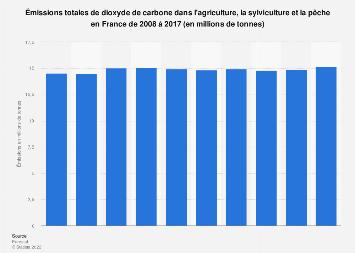 Volume total de dioxyde de carbone émis dans l'agriculture en France 2008-2017