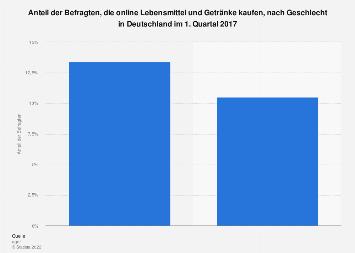 Online-Kauf von Lebensmitteln und Getränken nach Geschlecht in Deutschland 2017