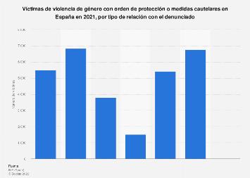 Víctimas de violencia de género por tipo de relación con el denunciado España 2018