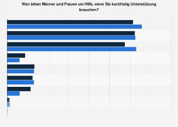 Umfrage zur Hilfe bei kurzfristiger Unterstützung in Deutschland im Jahr 2016