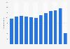 NH Hotel Group: ingresos anuales 2009-2018