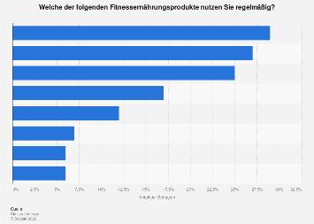 Nutzung von Fitnessernährungsprodukten in Deutschland 2016