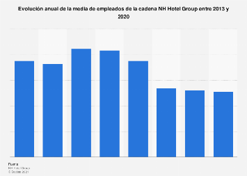 NH Hotel Group: plantilla media anual 2013-2017