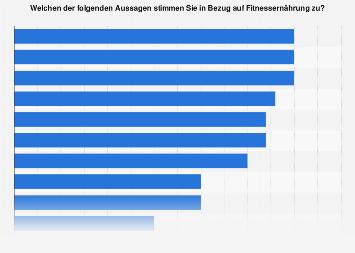 Meinung zu Fitnessernährungsprodukten in Deutschland 2016
