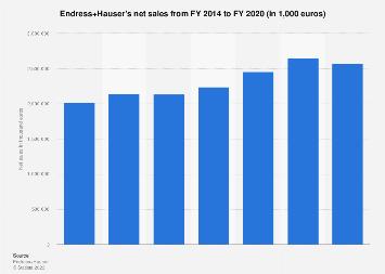 Endress+Hauser - net sales 2014-2017