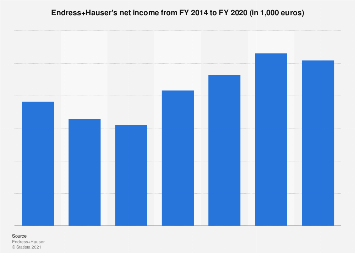 Endress+Hauser - net income 2014-2017
