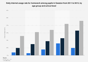Daily internet usage rate for homework among pupils in Sweden 2011-2015, by age group
