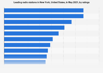 Most popular radio stations in New York 2017