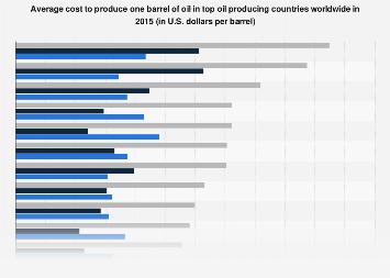 Production cost breakdown per barrel of oil in top oil