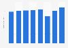 iHeartMedia revenue 2011-2017