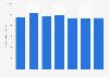 Número de trasplantes pancreáticos llevados a cabo a nivel global 2010-2016