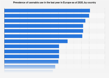 Cannabis use in the past 12 months in Europe between 2015 and 2017*, by country
