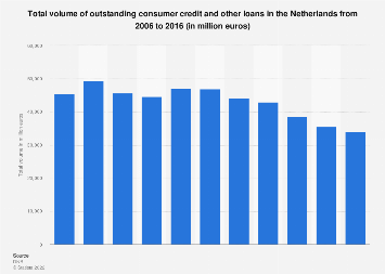 Total volume of outstanding consumer credit and other loans Netherlands 2006-2016