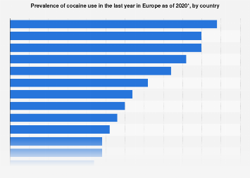 Cocaine use in the past 12 months in Europe 2015 and 2017*, by country