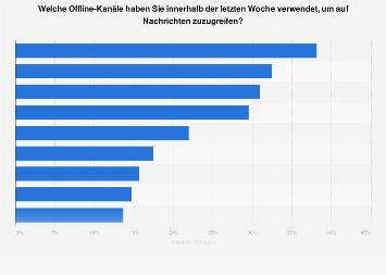Nachrichtenkonsum (TV, Radio und Print) in Österreich nach Medienmarke 2017