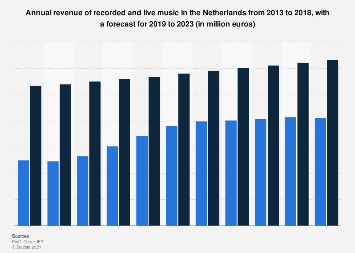 Music industry revenue in the Netherlands 2012-2021