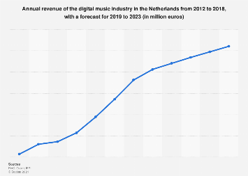 Digital music industry revenue in the Netherlands 2012-2021