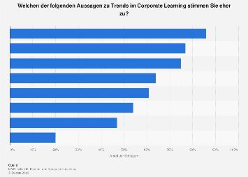 Umfrage zu Trends der nächsten drei Jahre im Corporate Learning 2017/18