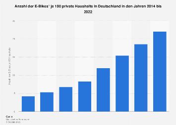 Anzahl der E-Bikes in privaten Haushalten in Deutschland bis 2018
