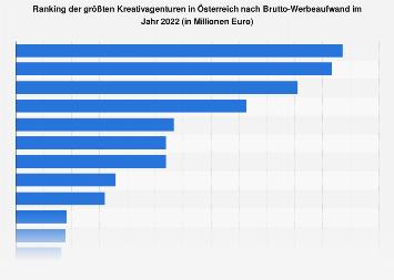 Größte Werbeagenturen in Österreich nach Bruttowerbewert 2017