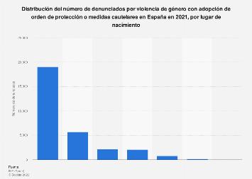 Denunciados por violencia de género en España por lugar de nacimiento 2017