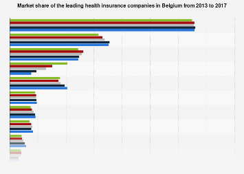 Market share health insurance companies Belgium 2013-2016, by gross written premium