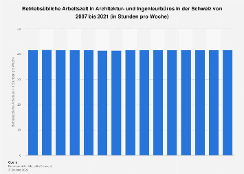 Arbeitszeit in Architektur- und Ingenieurbüros in der Schweiz bis 2016