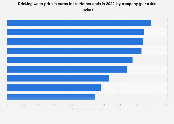 Drinking water price in the Netherlands in 2019, by company