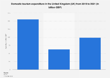 Domestic travel spending in the United Kingdom (UK) 2012-2028