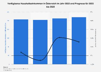 Prognose zum verfügbaren Haushaltseinkommen in Österreich bis 2019