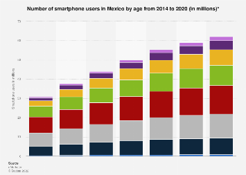 Number of smartphone users in Mexico 2014-2020, by age