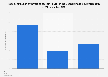 Travel and tourism's total contribution to GDP in the United Kingdom (UK) 2012-2028