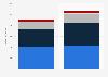 Umsatz der KTM AG nach Produktgruppen bis 2017