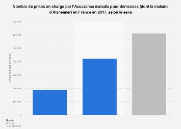 Nombre de prises en charge pour démences en France 2017, par sexe