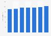 Monatsbrutto in der Finanzdienstleistungsbranche in der Schweiz bis 2016