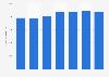 Monatsbrutto in der Versicherungsbranche in der Schweiz bis 2016