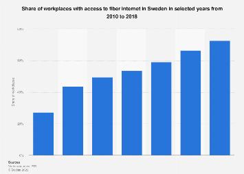 Fiber internet penetration rate in workplaces in Sweden 2010-2016