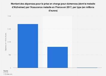Démences: dépenses de l'Assurance maladie en France 2017, par type