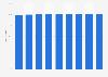 Wireless internet penetration rate in households in Sweden 2007-2015