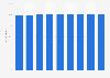 Wireless internet penetration rate in workplaces in Sweden 2007-2015