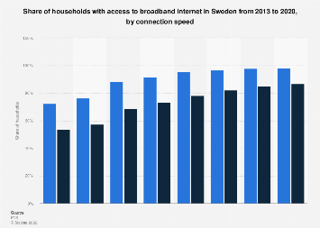Broadband internet penetration rate in households in Sweden 2013-2016, by speed