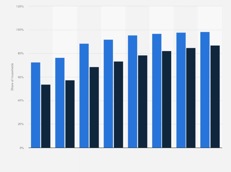 Sweden broadband penetration