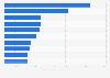 Número de espectadores de la Convención Nacional Demócrata por edad EE. UU. 2016