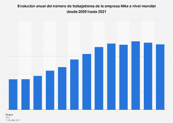 Número de trabajadores de Nike en el mundo 2009-2019